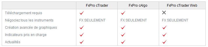 avantages des plateformes de trading FxPro