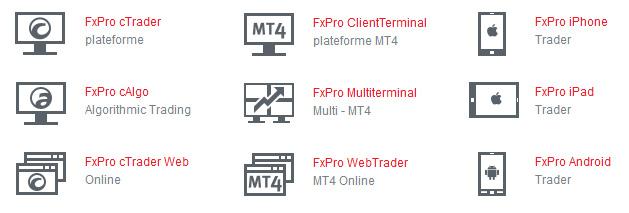 plateformes de trading FxPro