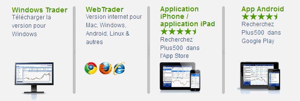 plateforme Plus500 Broker