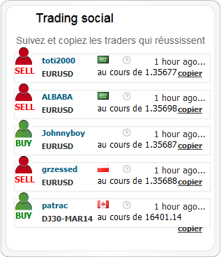 social-trading-markets