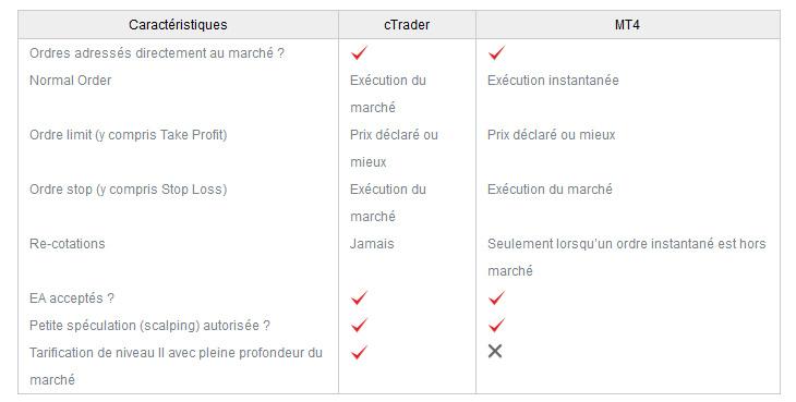 comparaison tableau fx pro cTrader