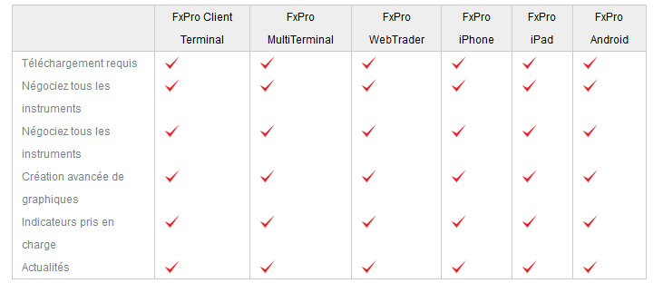 comparatif plateforme trading