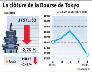 repli de la bourse de tokyo ce jour